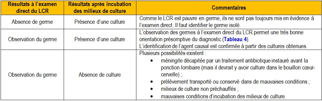 examen direct culture céphalo-rachidien