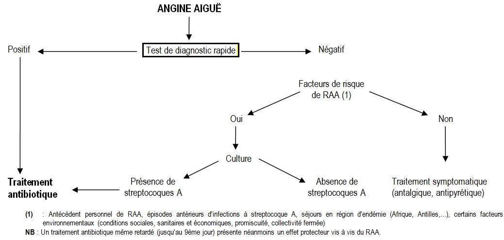 schéma décisionnel