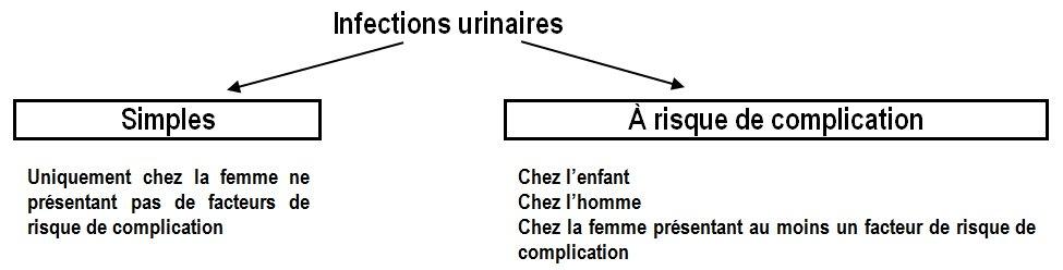 infections urinaires simples ou compliquées
