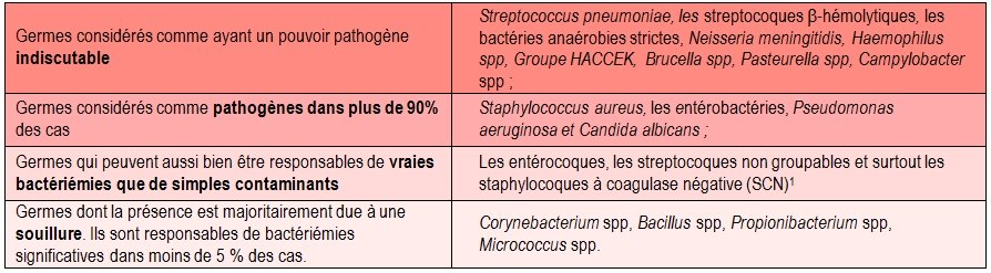 interprétation hémoculture