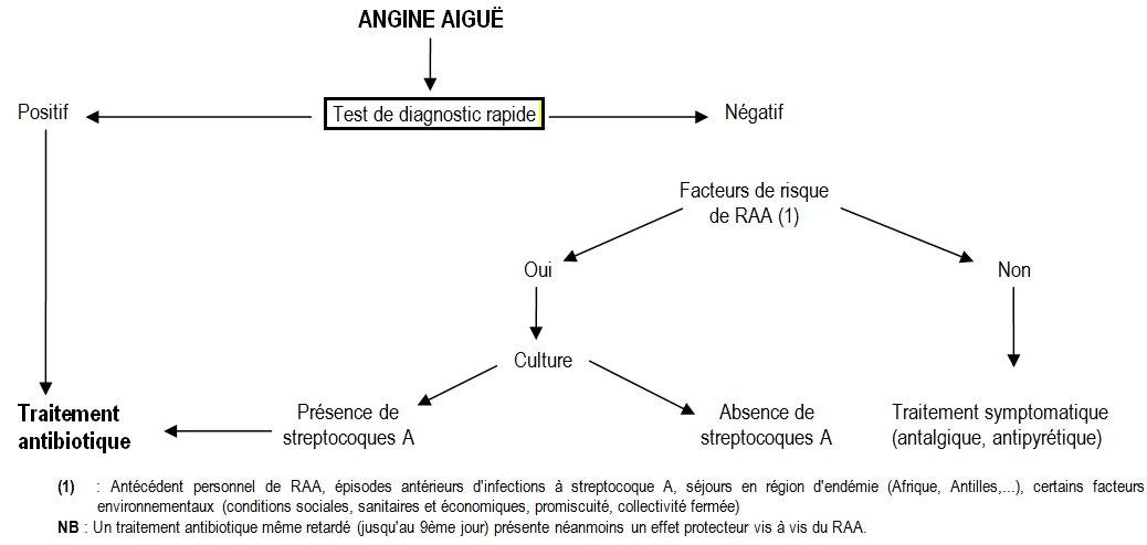 TROD Streptocoque A