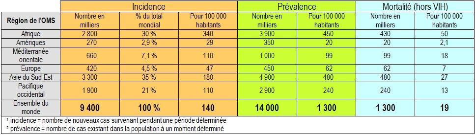 incidence et prévalence de la tuberculose