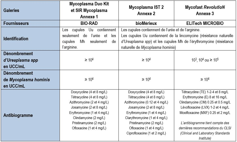identification des mycoplasmes