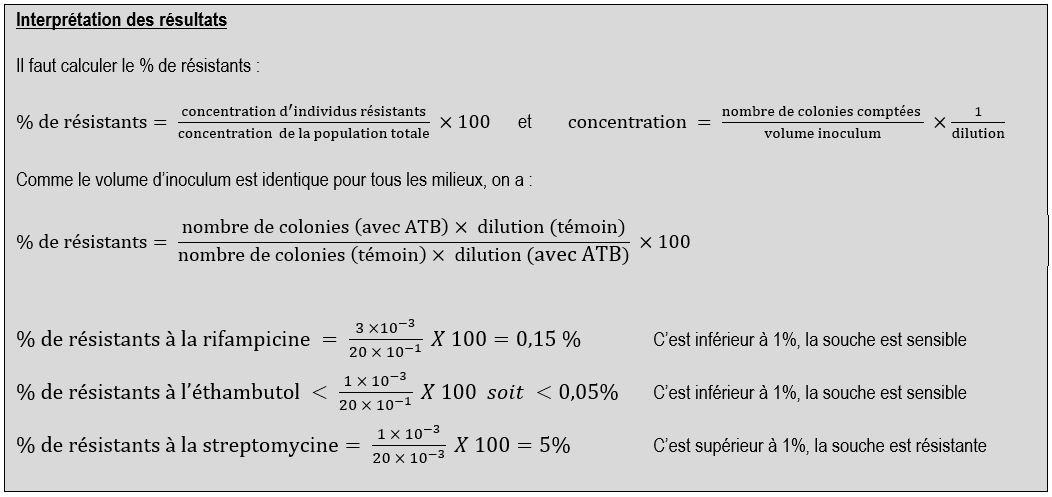interprétation antibiogramme mycobactéries