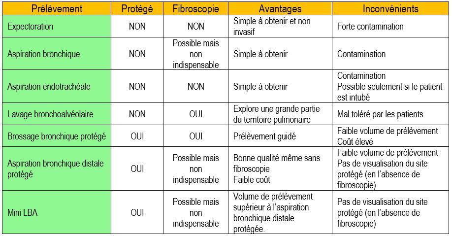 analyse microbiologique des sécrétions bronchopulmonaires