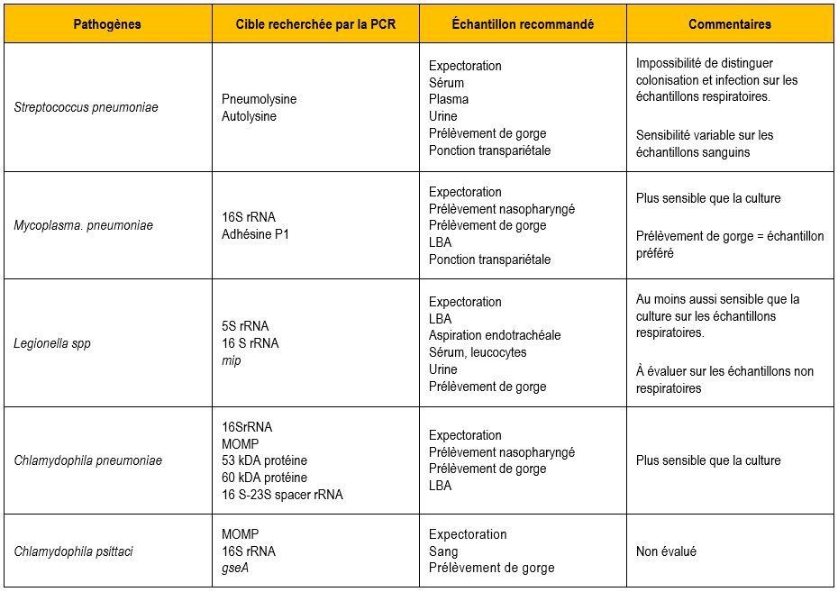 biologie moléculaire infection respiratoire