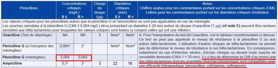 pneumocoque sensibilité diminuée bêta-lactamine EUCAST